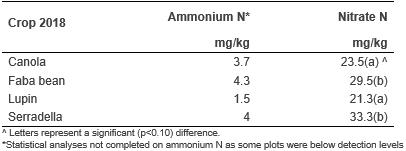image of pre-season nitrogen levels