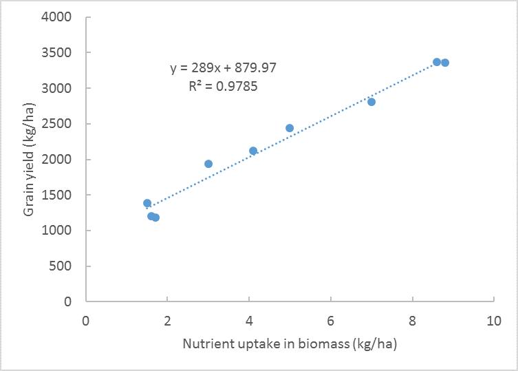 This figure is a scatter plot of grain yields versus plant uptake of phosphorus across selected deep phosphorus treatments.