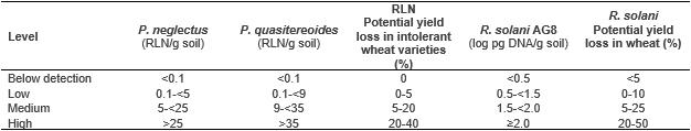 image of wheat yield loss