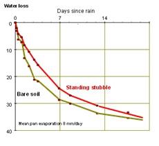 Line graph showing the cumulative evaporation under 4t/ha stubble