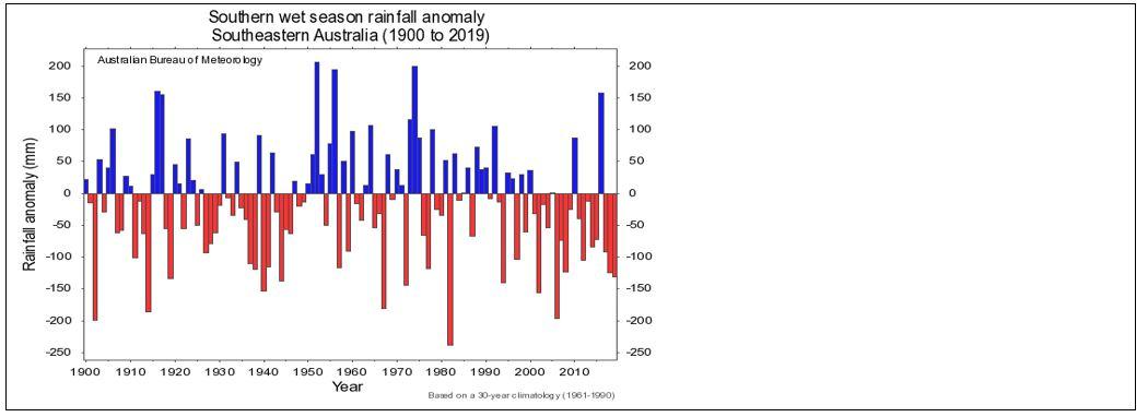 April to November rainfall for south eastern Australia (line from Newcastle to Ceduna)