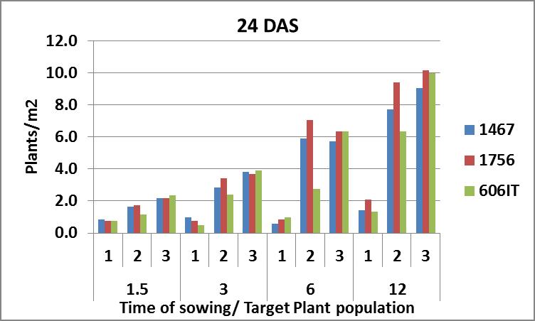 Figure 3b is a column graph which shows maize establishment at 24DAS
