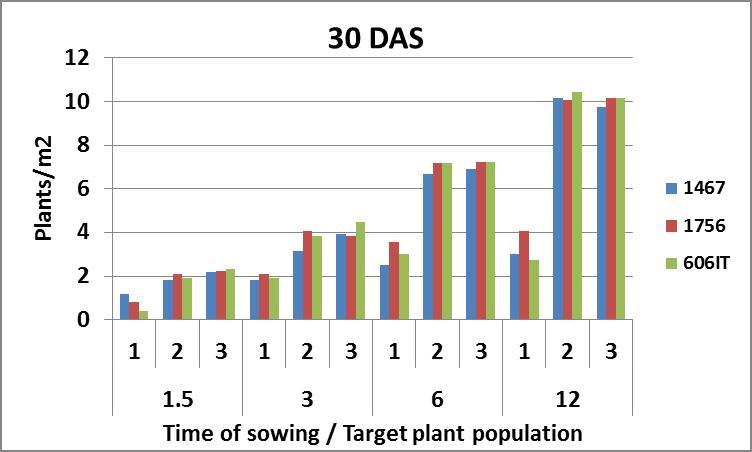 Figure 3c is a column graph which shows maize establishment at 30DAS