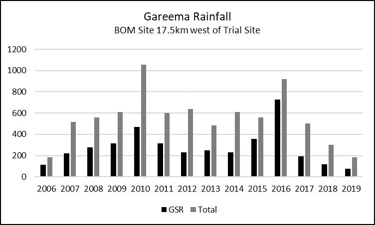 This column graph shows Gareema rainfall 2006 – 2019