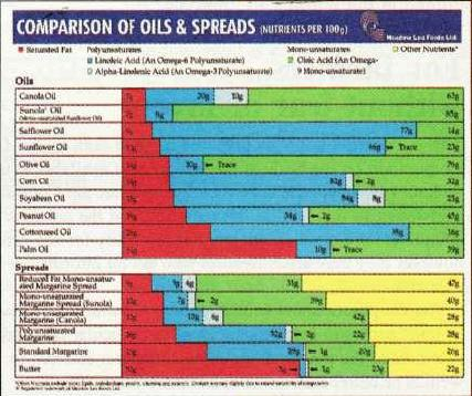 Comparision of Oils & Spreads diagram