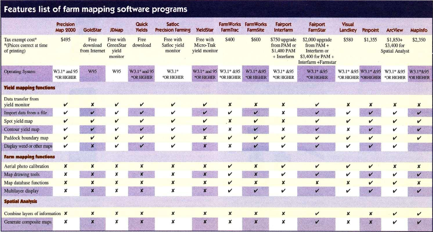 Features list of farm mapping software programs