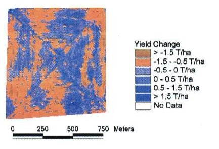 Difference in wheat yield for two consecutive years