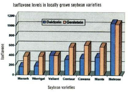 Isoflavone levels in locally grown soybean varieties