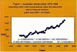 Figure 1: Australian wheat yields 1879-1998