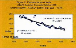 Figure 2: Farmers terms of trade