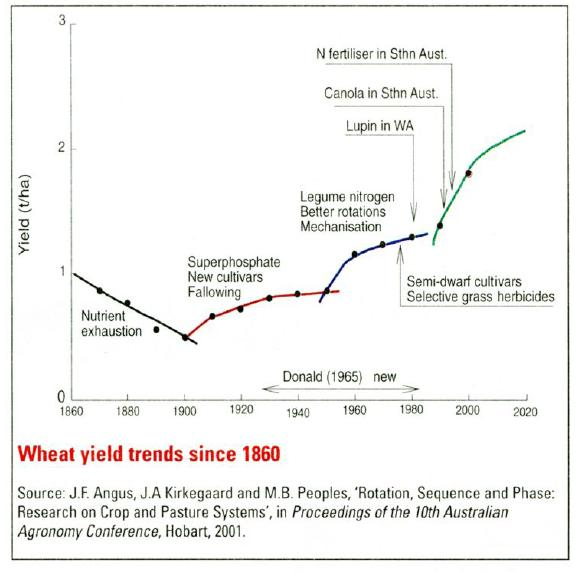Wheat yield trends since 1860