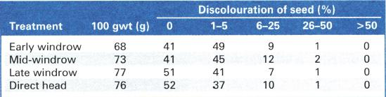 Grain quality for windrowed versus direct-headed Aquadulce beans. The numbers in the columns reflect the percentage of the treatment sample that fits within each discolouration percentage category.
