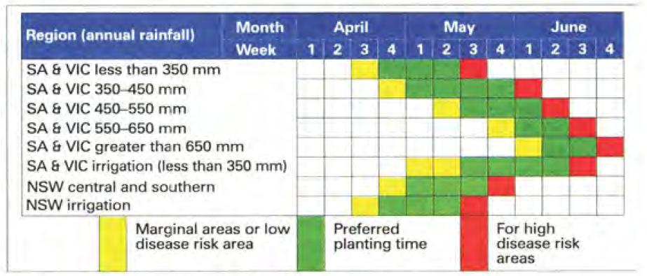 Graph mapping regional annual rainfall to planting times for areas of varying disease risk.