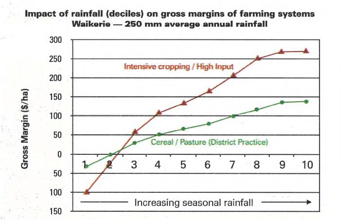 Impact of rainfall (deciles) on gross margins of farming systems Waikerie - 250 mm average annual rainfall