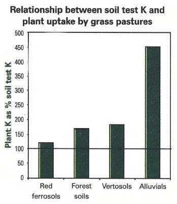 Relationship between soil test K and plant uptake by grass pastures