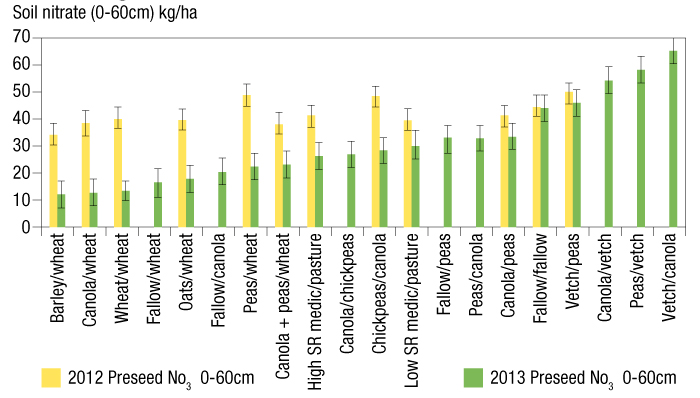 Graphic showing 0-60cm soil nitrate measured prior to seeding in 2012 and 2013