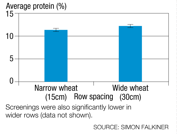 Graphic showing impact of lucerne row spacingon pasture-cropped wheat protein, Inverleigh, 2013