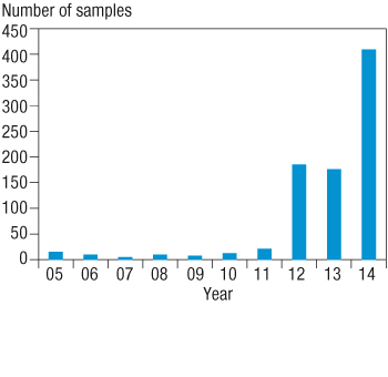 Bar chart showing increase in ryegrass samples being sent for testing.