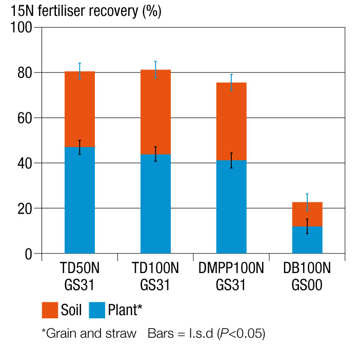 Graph showing nitrogen fertilliser recovery at Tarrington, 2013