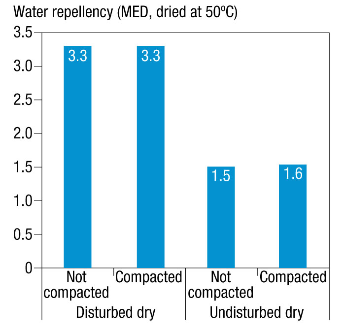 Graphic showing the water repellence of compacted and non-compacted water-repellent soil either disturbed dry or undisturbed