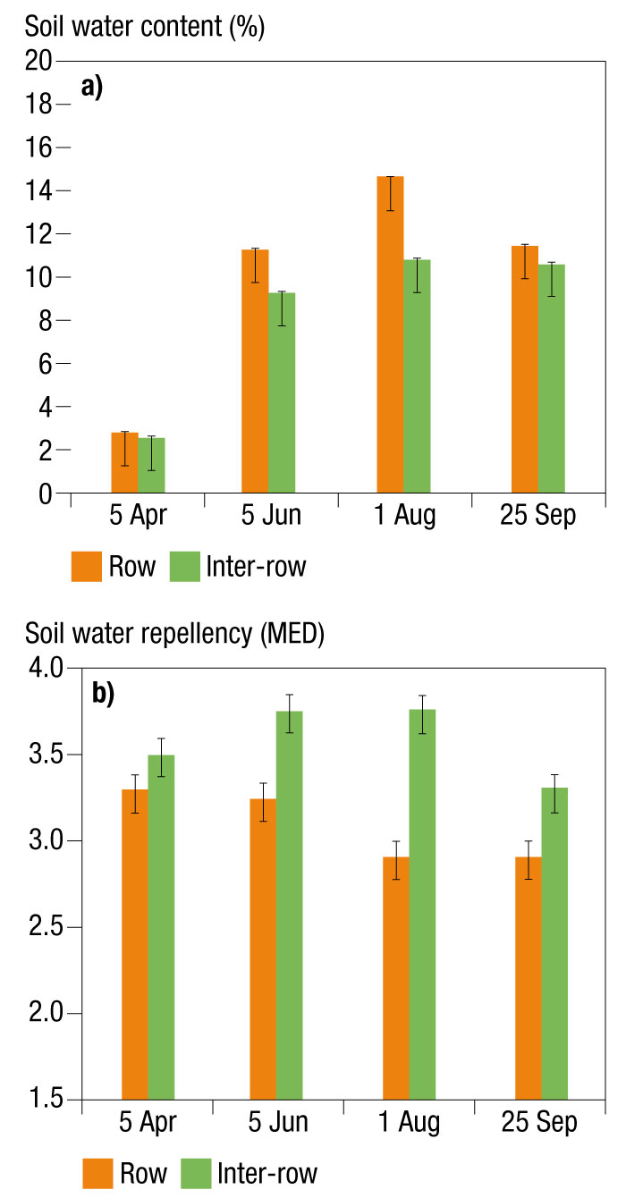 Soil water content and repellency levels over time on-the-row and the inter-row of non-wetting soils sown to wheat a Pingrup, WA, in 2013