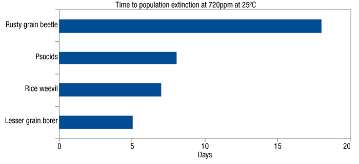 Graphic showing time to population extinction for stored grain insects strongly resistant to phosphine fumigation