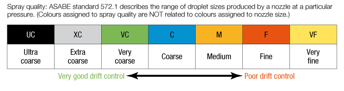 graphic of spray quality classifications