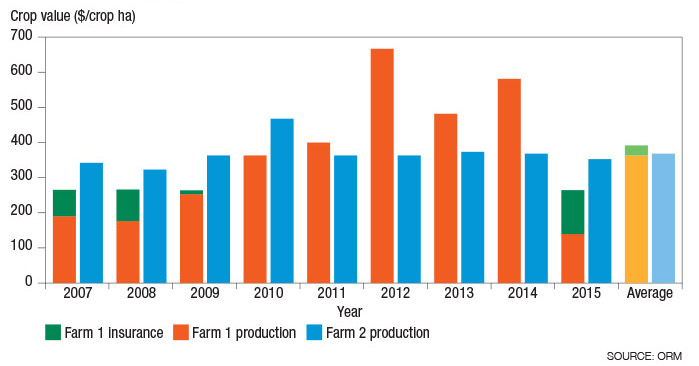 Bar chart comparing crop value on two farms over time with insurance payouts