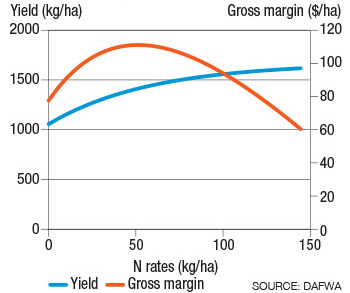 Line chart comparing yield and gross margin on nutrient rates
