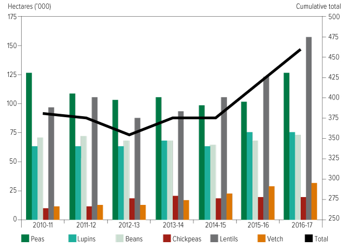 Bar chart showing legume crop plantings in South Australia from 2010