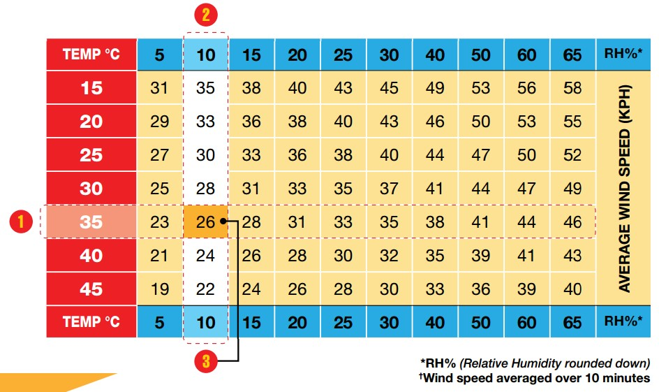 Table of temperature, humidity and windspeed