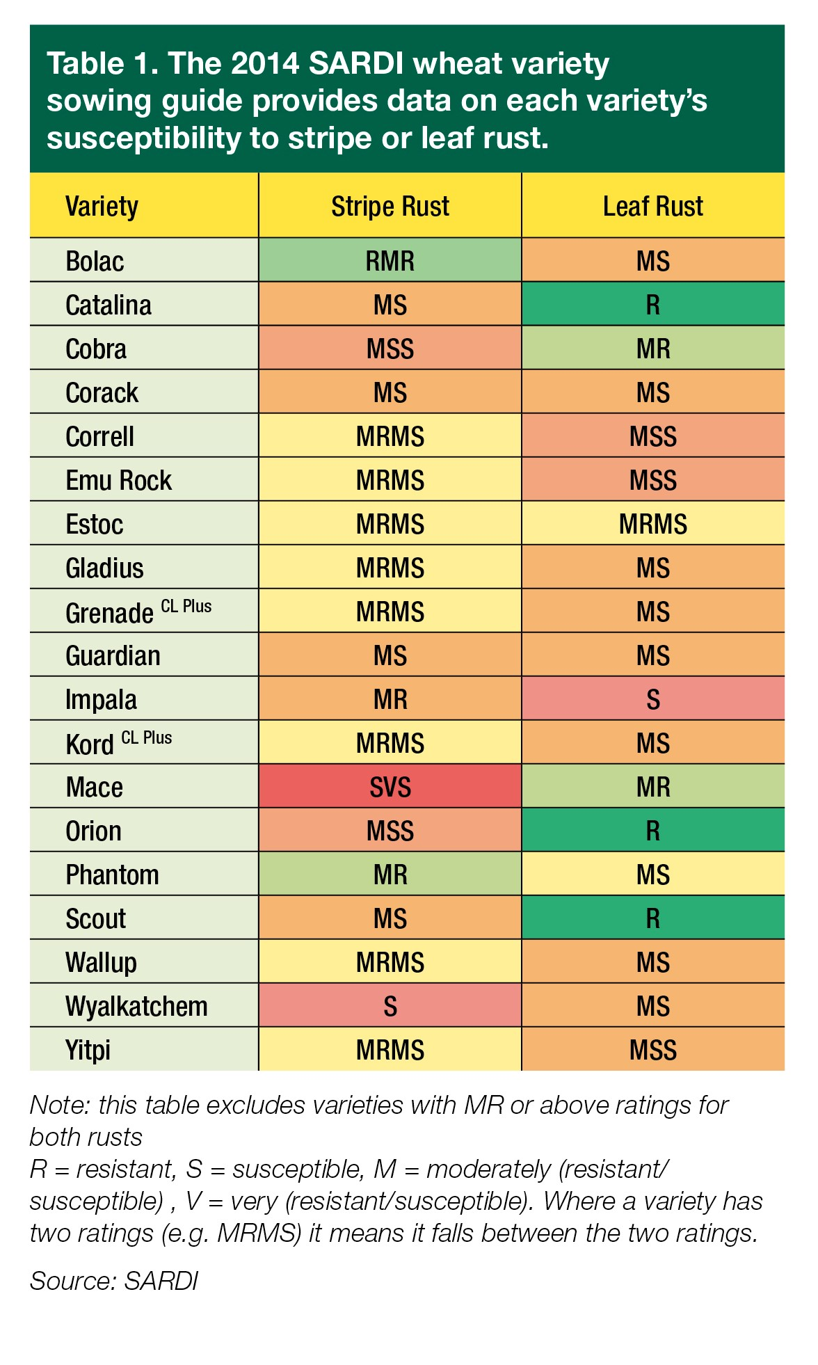 SARDI Disease Ratings Table for Leaf and Stripe Rusts