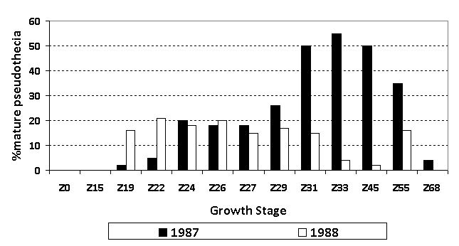 Bar graph comparing % mature pseudothecia and growth stage in 1987 and 1988