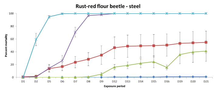 Figure 2.   Efficacy of four DE products and AgLime over three weeks against Rust Red Flour beetles (P.Burrill, V.Byrne, A.Ridley 2014)