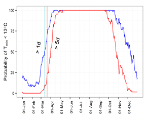 Figure 9. (a) Risks of greater than 1 or 5 days with Tmin < 13°C for any time of year in Moree with vertical lines indicating the median anthesis date of a medium or late maturing cultivar sown 15 Jan. (b) The number of days with Tmin < 13°C for a medium or late cultivar sown 1 Jan or 15 Jan.