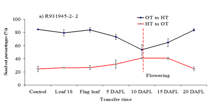 Figure 3. Effect on seed set of moving a susceptible cultivar from either Optimum Temperature to High Temperature (OT-HT) or the reverse (HT-OT) for 5-day intervals commencing prior to flag leaf full expansion.  The control represents results without transfer.