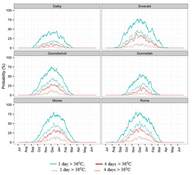 Figure 6. Probability of occurrence of either one or four days with a maximum temperature exceeding 36 or 38˚C within an interval of 200˚Cd (10-14 days) commencing at various times of year for key locations in the sorghum cropping region of NE Australia.