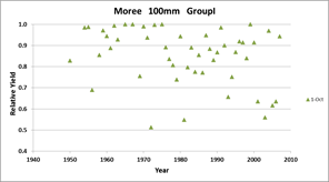 Figure 7. Relative reduction in simulated yield due to high temperature effects for 1 October sowing at Moree with 100mm available soil water with either a susceptible (Group 1 - left panel) or tolerant (Group IV- right panel) genotype