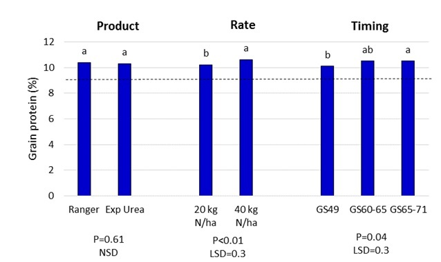 Figure 9. Effect of late nitrogen application product, rate and timing on grain protein level, Mullaley 2014