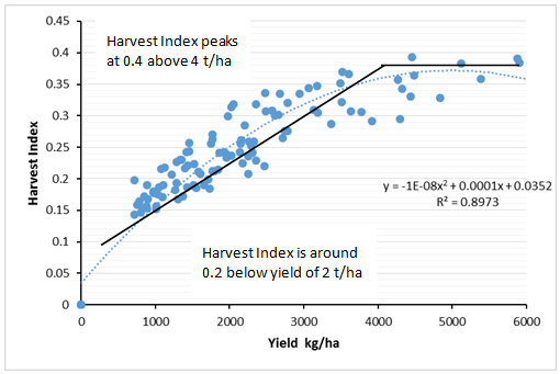 Figure 1. Harvest Index of Wheat at Dalby, over 100 years, modelled by APSIM