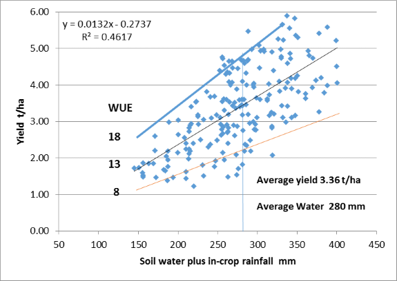 Figure 2. Yield of wheat produced by different amounts of soil water plus in-crop rainfall. Northern Grains Region 2007-2013. Farm plus trial data collated by Agripath.