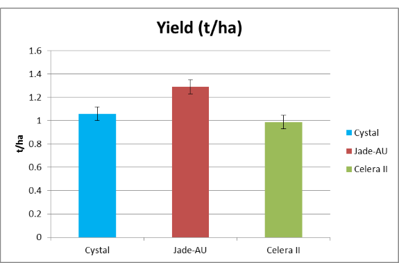 Figure 2. Variety grain yield for all row spacings at Warra (a) and Dalby (b) 2013/14 (LSD (5%) Warra: 0.119 t/ha Dalby: 101.2 kg/ha)