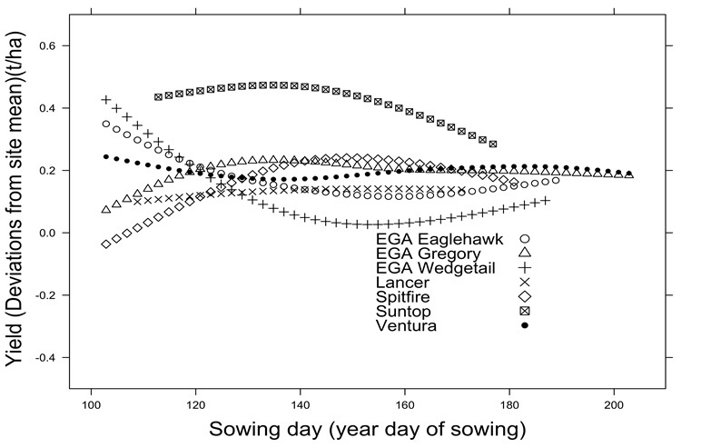 Figure 1. Variety by sowing day response curves of selected varieties