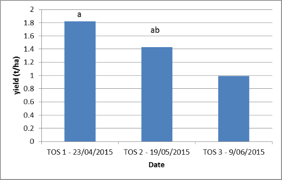 Figure 3. Effect of time of planting on yield of faba bean, Dalby, 2014 winter (LSD = 0.593)