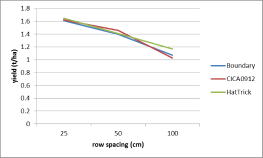 Figure 7. The effect of row spacing and cultivar on yield at Garah, winter 2014 (LSD = 0.288)