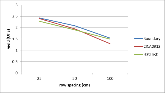 Figure 8. The effect of row spacing and cultivar on yield at Warra, winter 2014 (LSD = 0.3379)