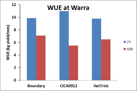 Figure 9. The effect of row spacing and cultivar on water use efficiency at Warra, winter 2014  (LSD= 1.77)