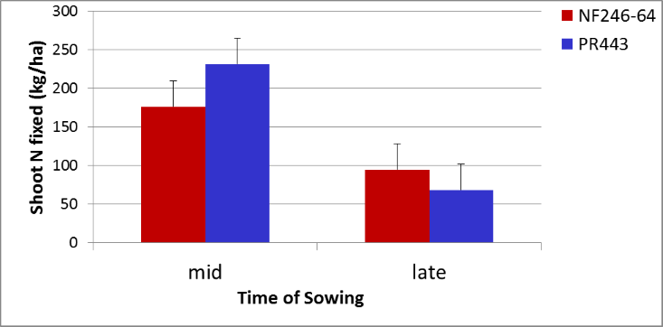 Figure 2. Higher plant populations compensate partially for a later planted soybean crop in terms of N fixation (LSD (5%) = 8.7)