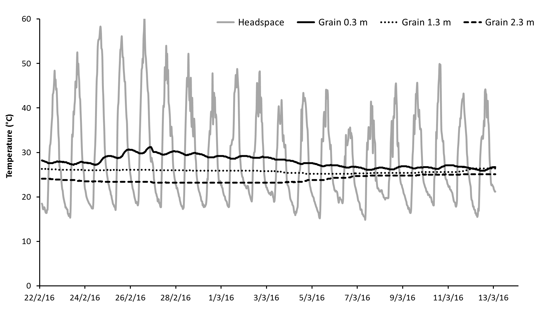 Figure 4.   Temperatures in a silo of barley in headspace and at three grain depths. The warmer than expected grain temperatures indicated possible aeration problem. See Farm Case study 1.