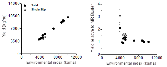 Figure 3. Sorghum yields as a function of the environmental index grouped by configuration (left panel), and treatments yield relative to the yield of MR Buster (hybrid check) (right panel).